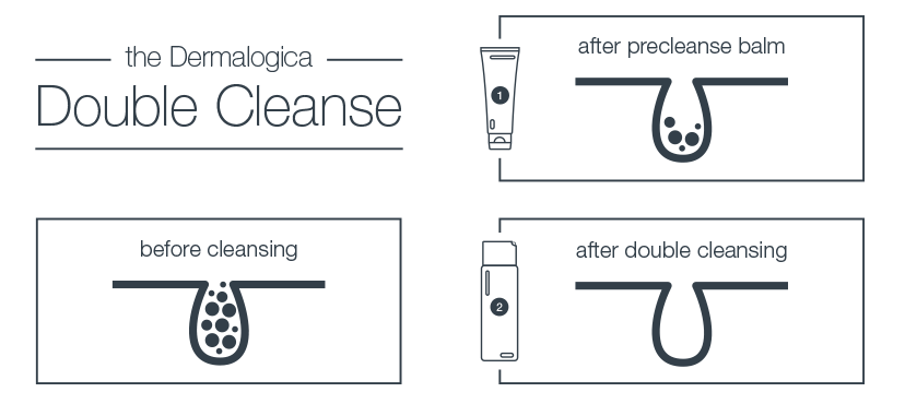 The Dermalogica Double Cleanse